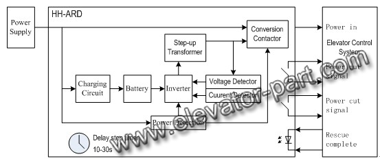 Power Lift Diagram : Elevator circuit diagram pdf wiring images